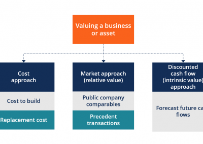 CFI – Business Valuation Modeling